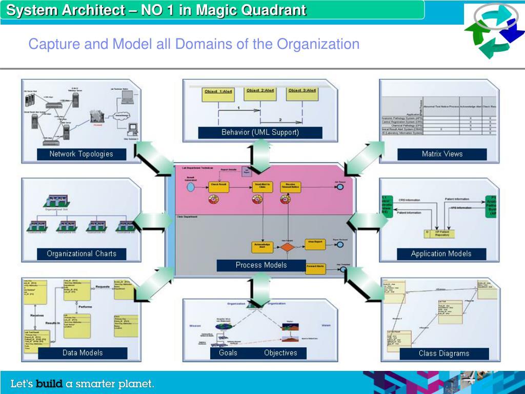 System Architect – NO 1 in Magic Quadrant