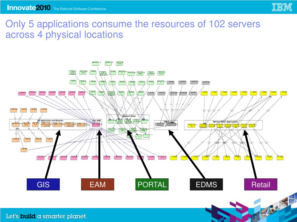 Only 5 applications consume the resources of 102 servers across 4 physical locations