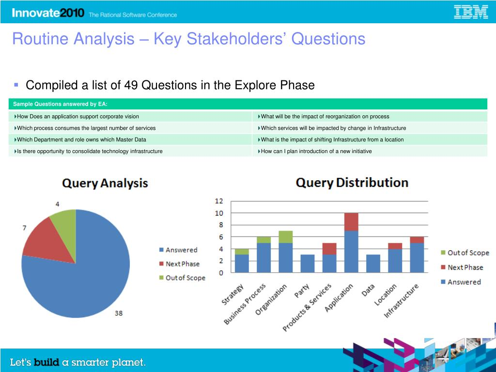 Routine Analysis – Key Stakeholders' Questions