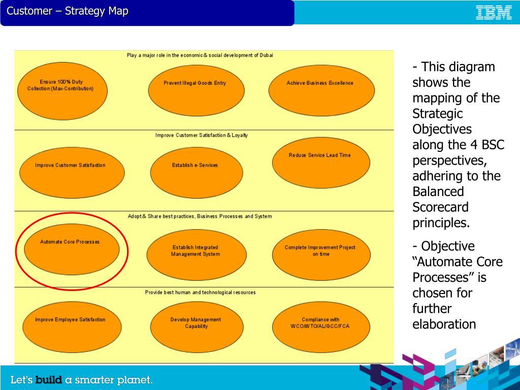 Customer – Strategy Map