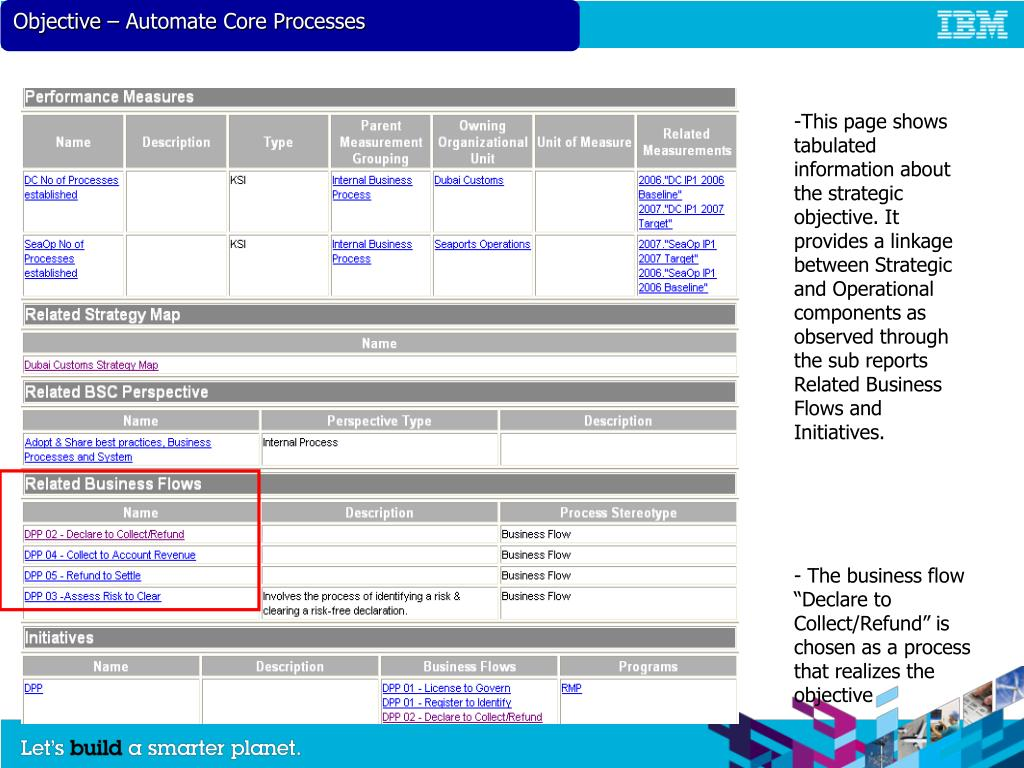 Objective – Automate Core Processes