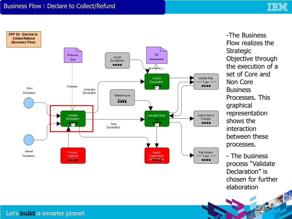 Business Flow : Declare to Collect/Refund