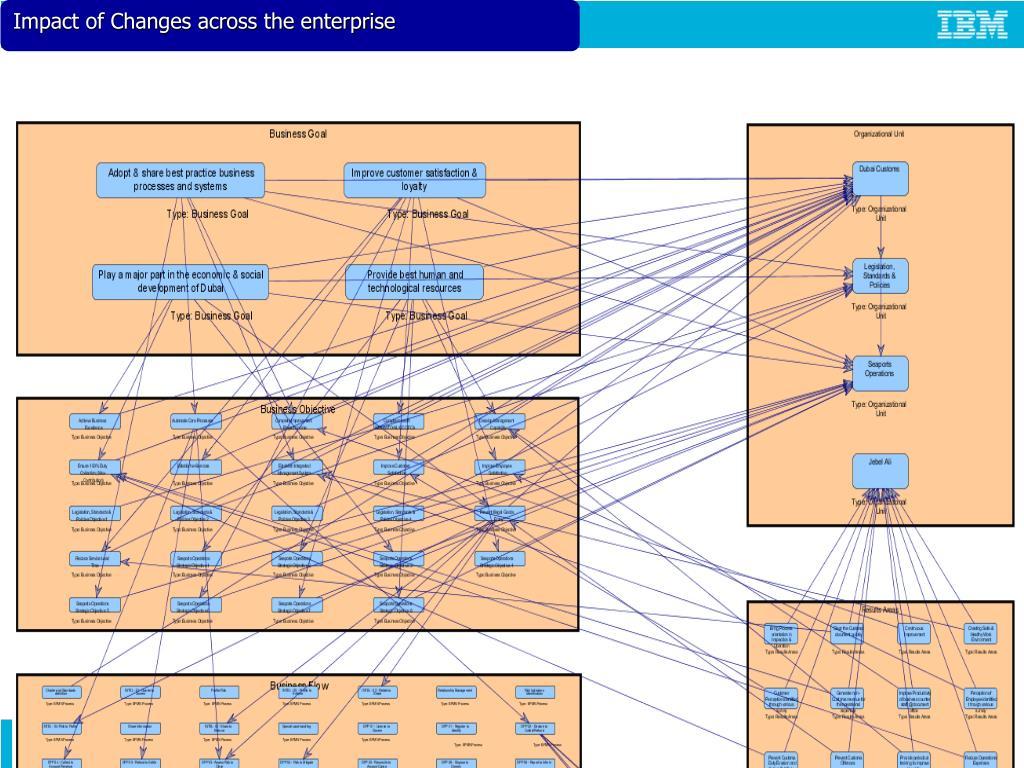 Impact of Changes across the enterprise