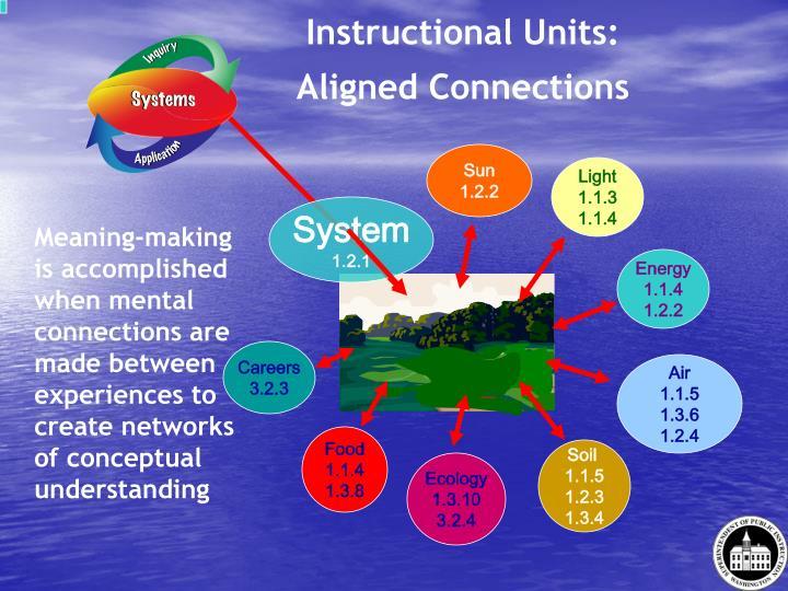Instructional Units: