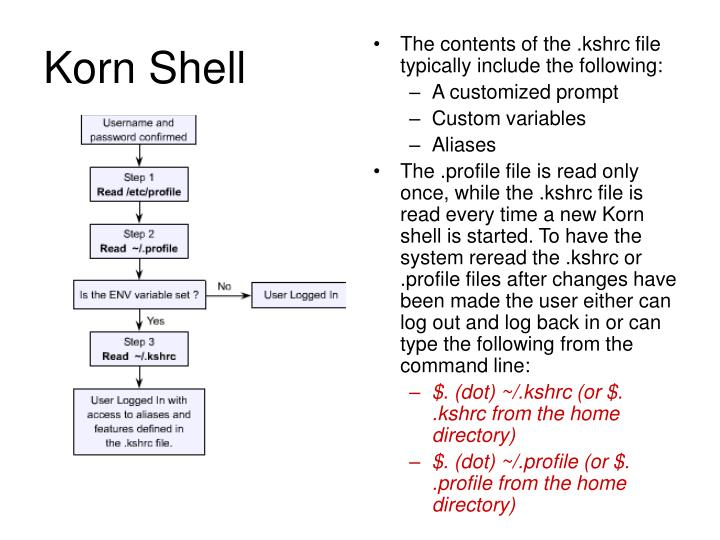 Korn Shell