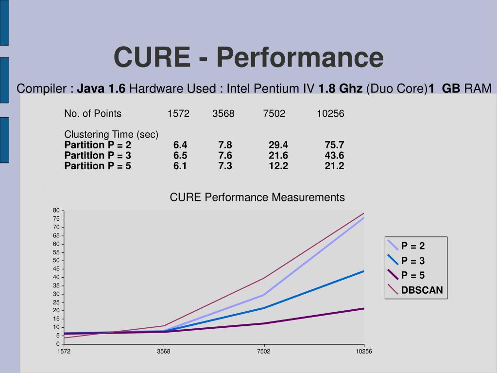CURE - Performance