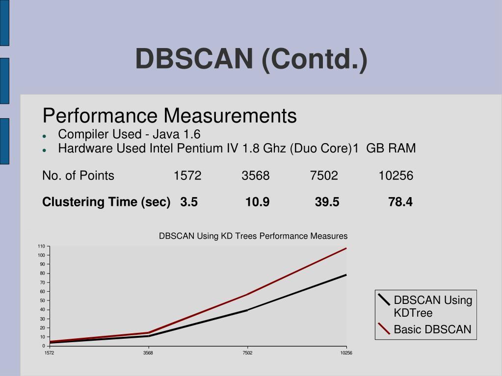 DBSCAN (Contd.)