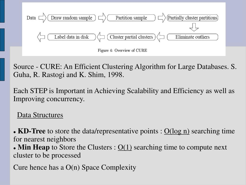 Source - CURE: An Efficient Clustering Algorithm for Large Databases. S. Guha, R. Rastogi and K. Shim, 1998.