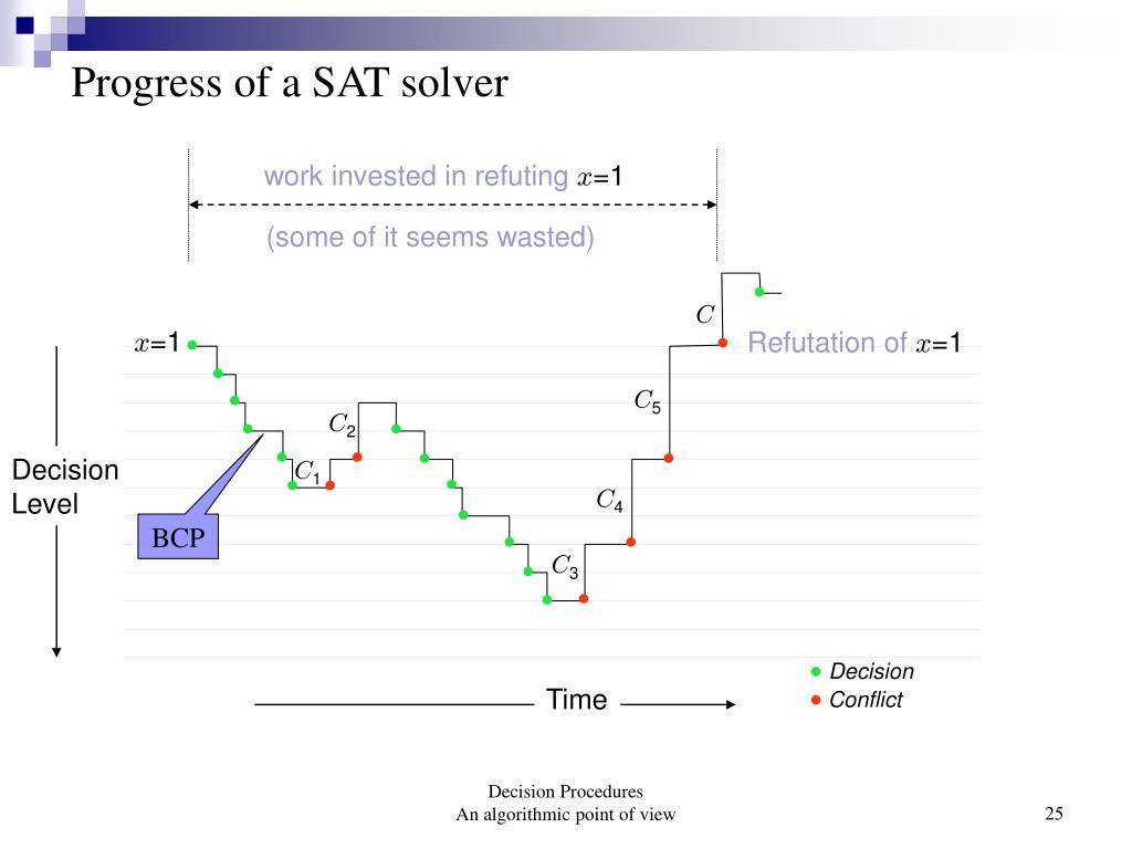Progress of a SAT solver