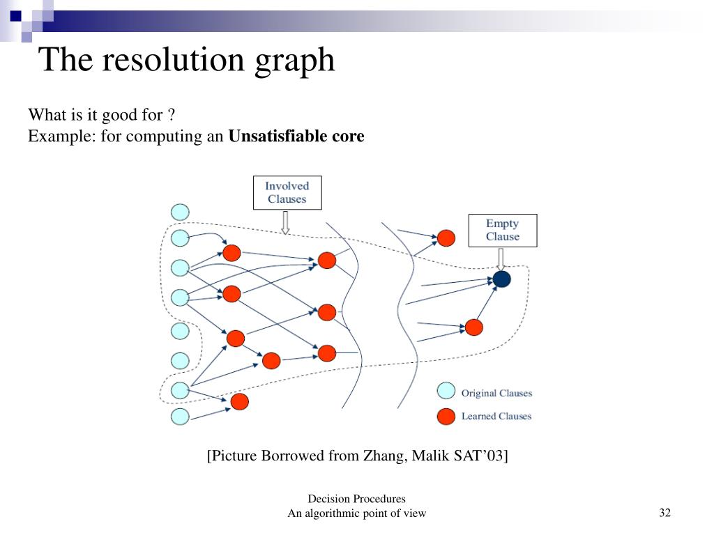 The resolution graph