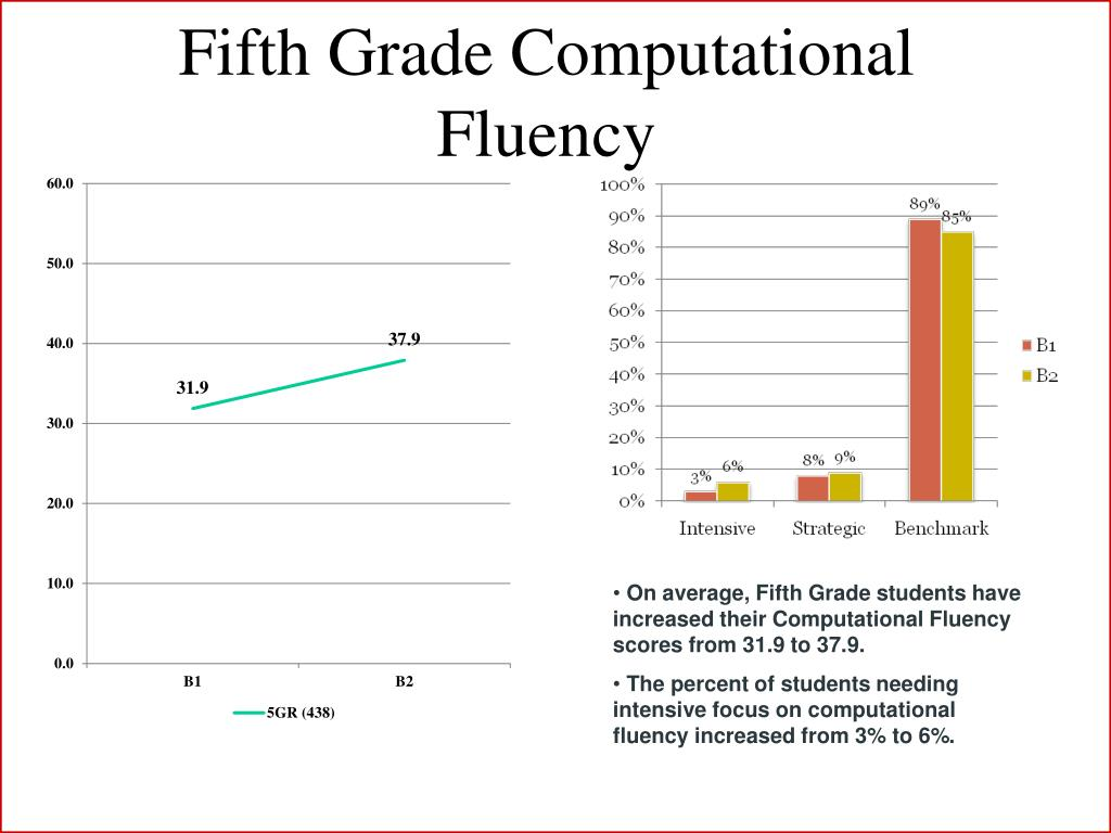 Fifth Grade Computational Fluency