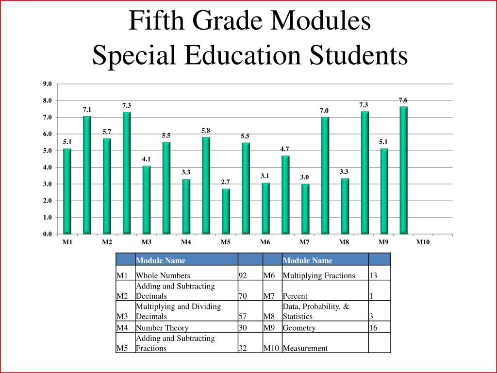 Fifth Grade Modules