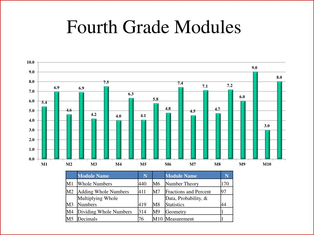 Fourth Grade Modules