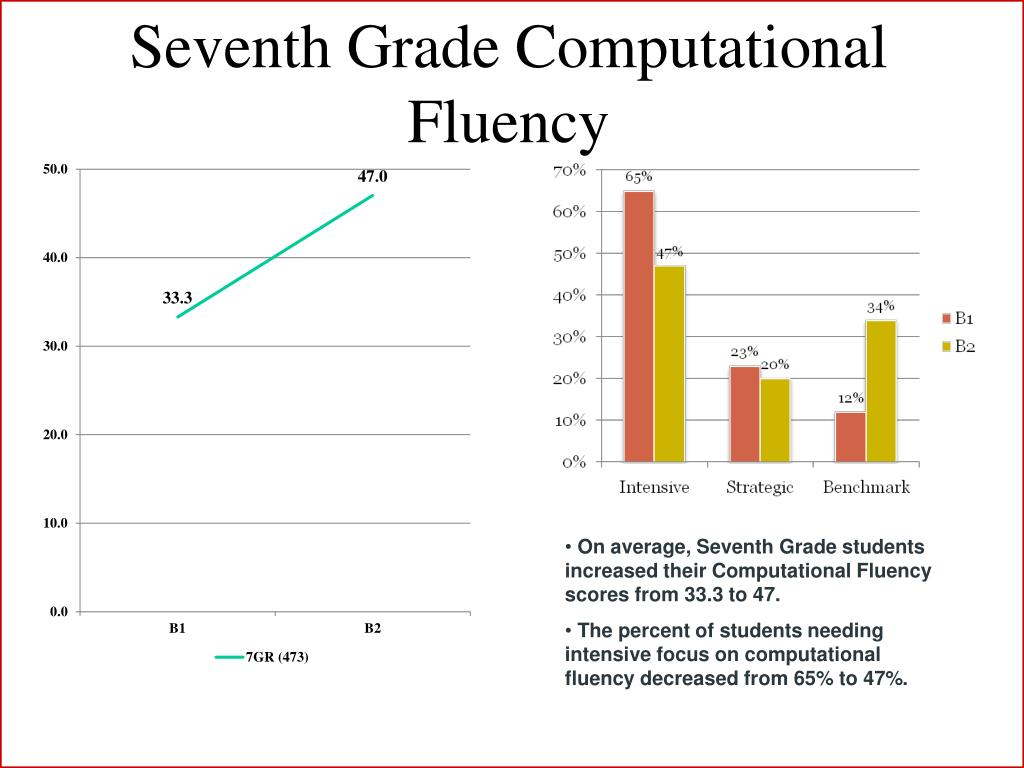 Seventh Grade Computational Fluency