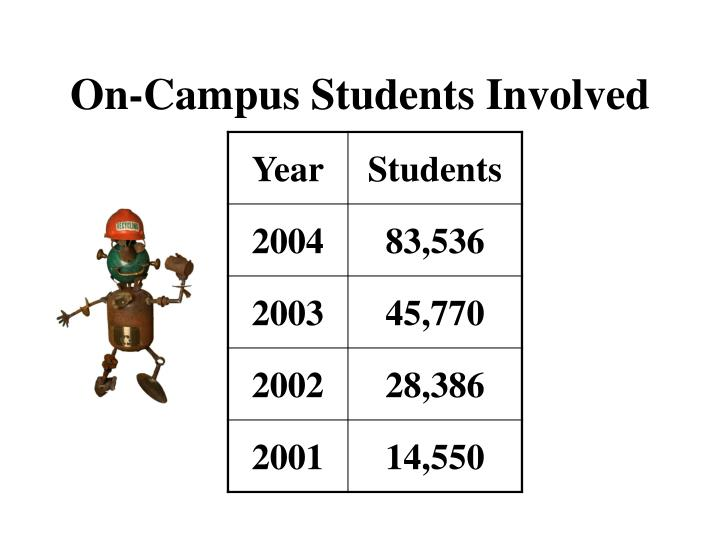 On-Campus Students Involved