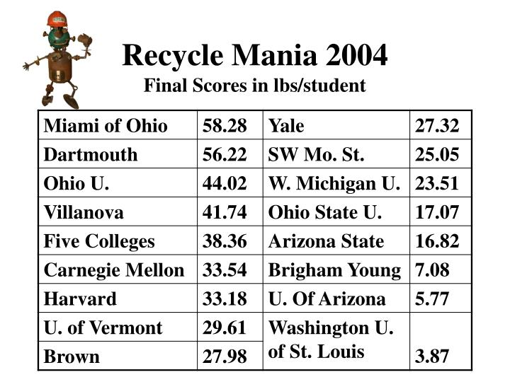Recycle Mania 2004