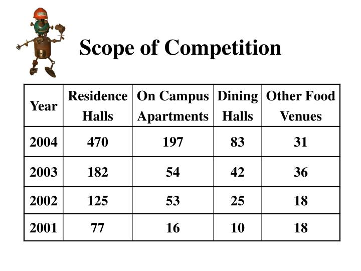 Scope of Competition