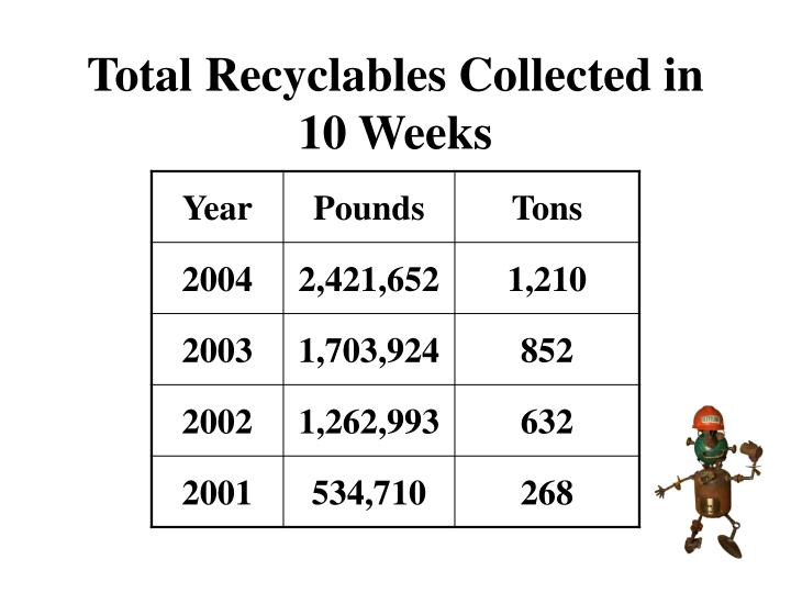 Total Recyclables Collected in
