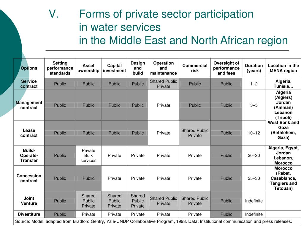 Forms of private sector participation
