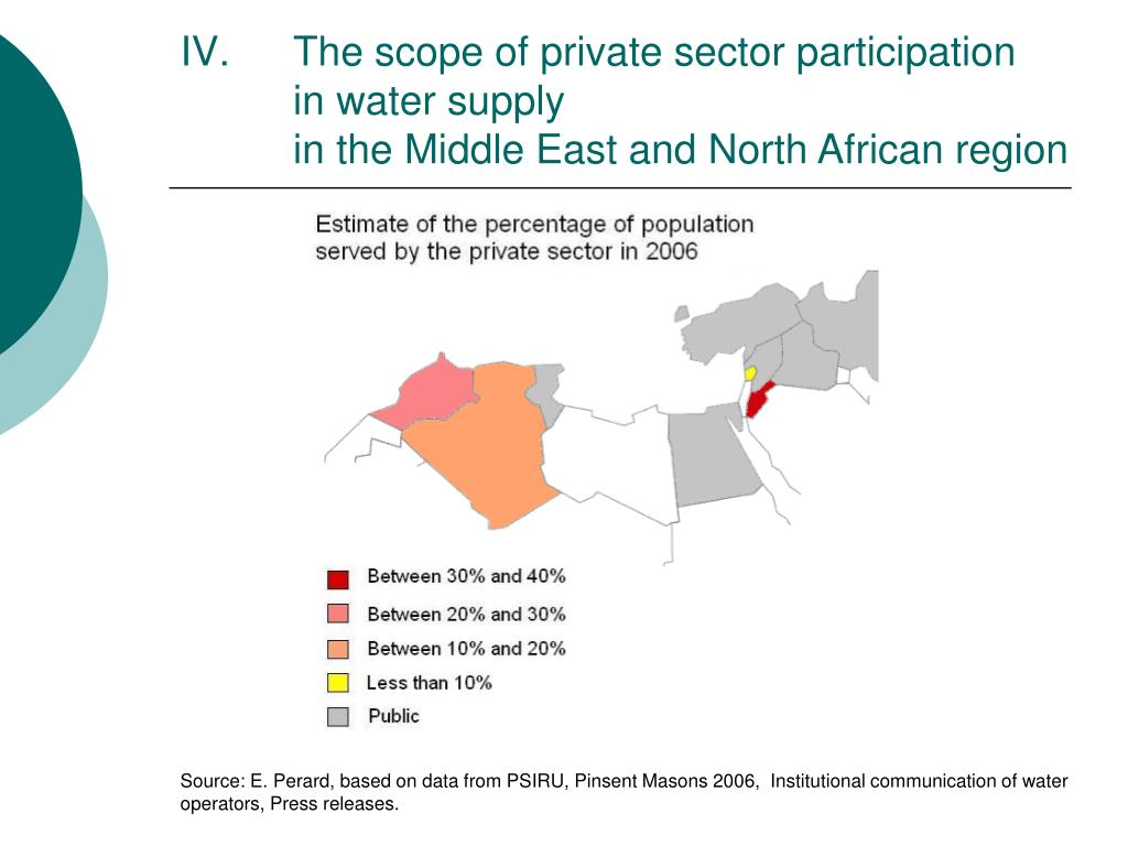 The scope of private sector participation