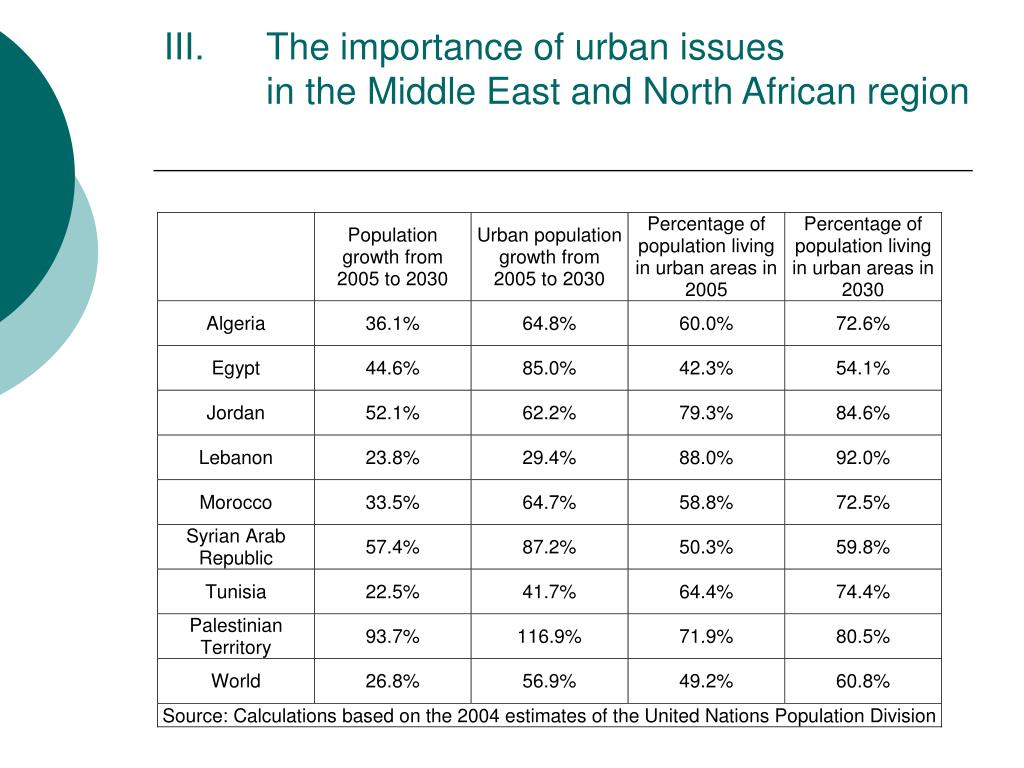 The importance of urban issues