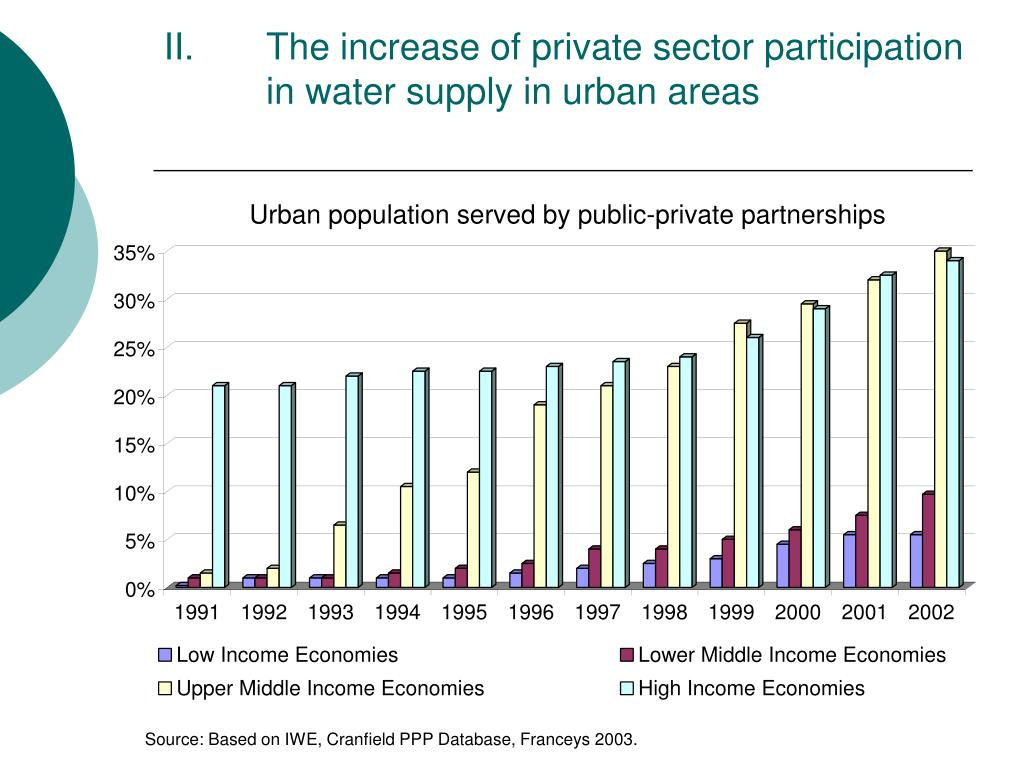 The increase of private sector participation