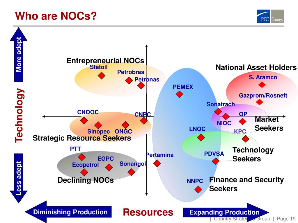 Who are NOCs?