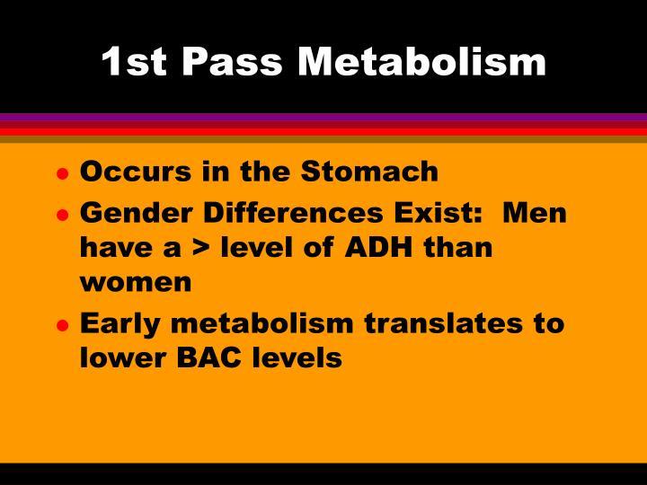1st Pass Metabolism
