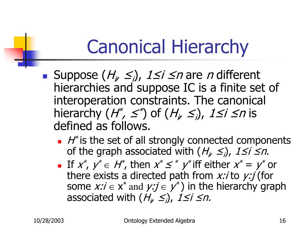 Canonical Hierarchy