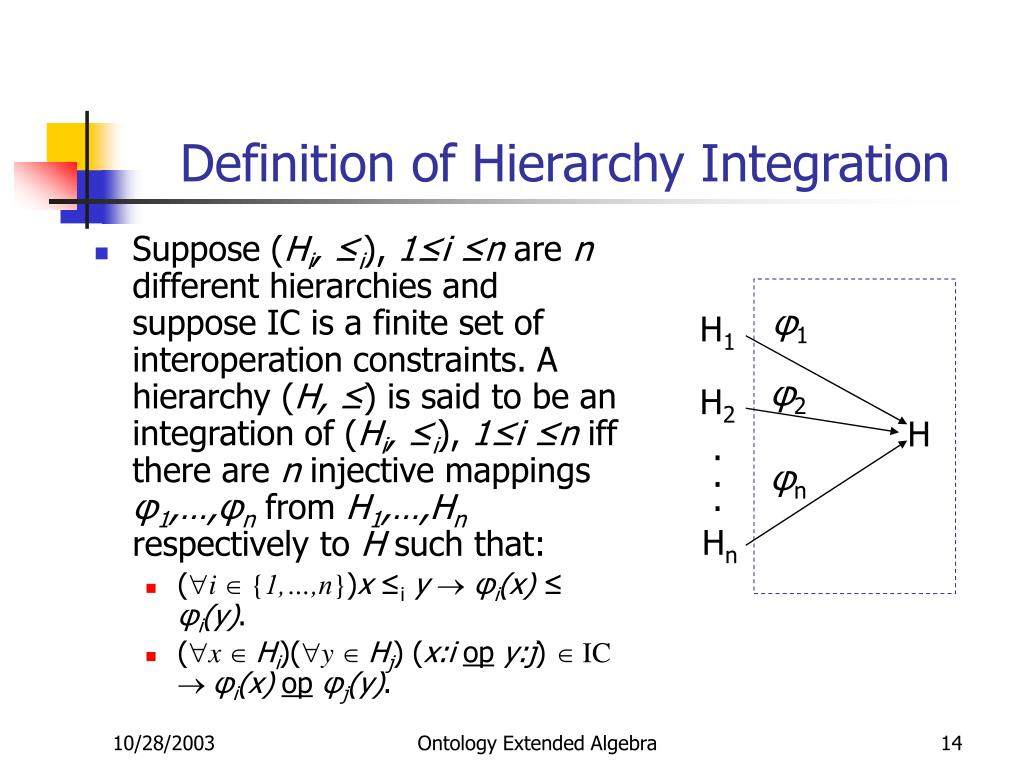 Definition of Hierarchy Integration