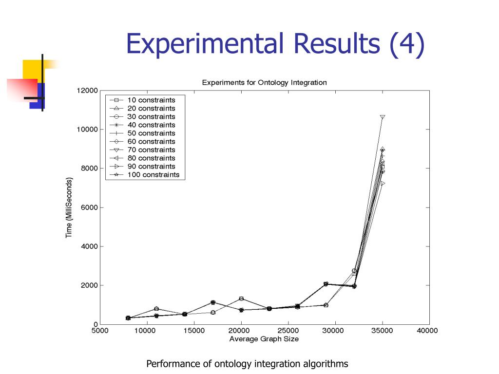 Experimental Results (4)