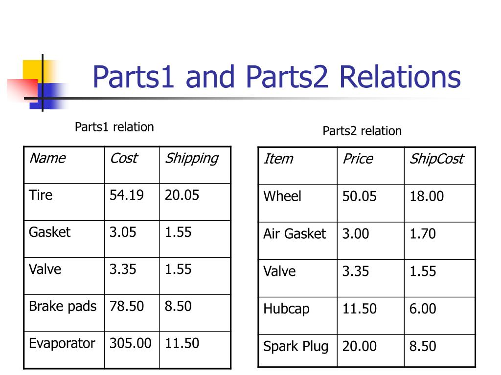 Parts1 and Parts2 Relations