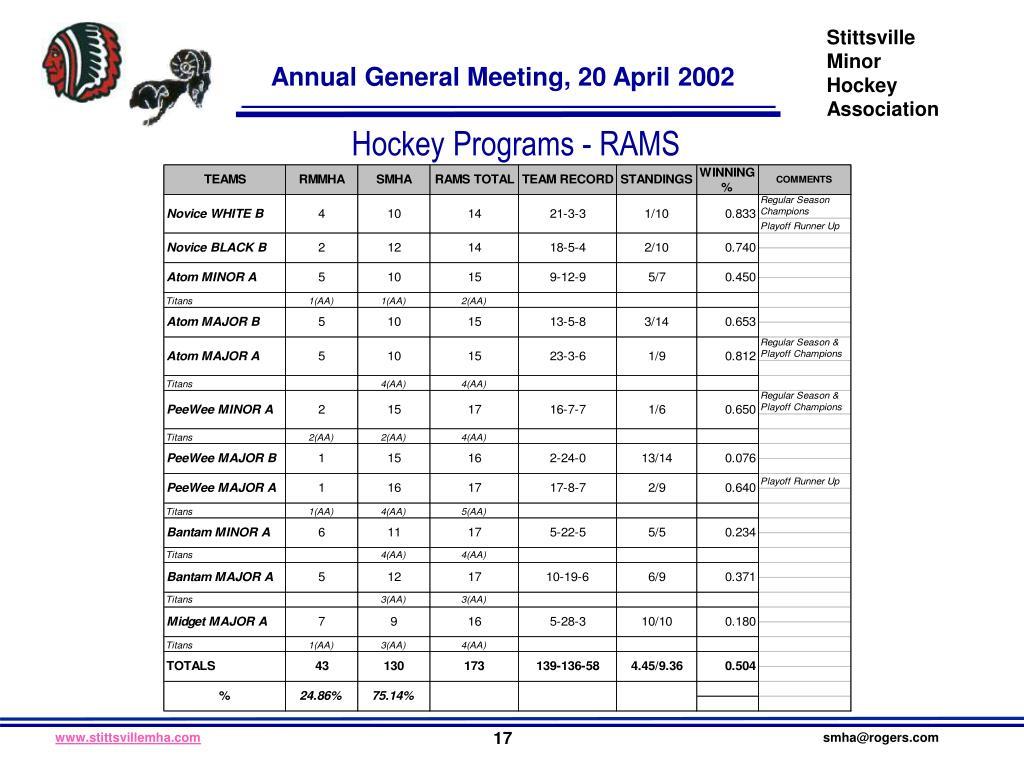 Hockey Programs - RAMS