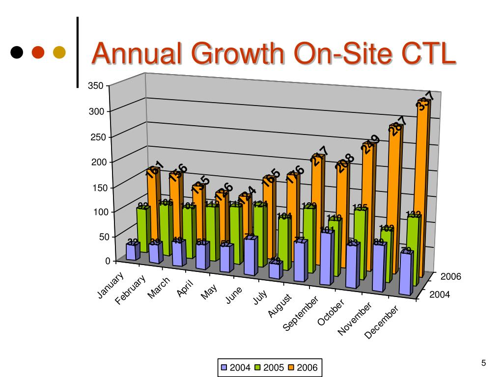 Annual Growth On-Site CTL