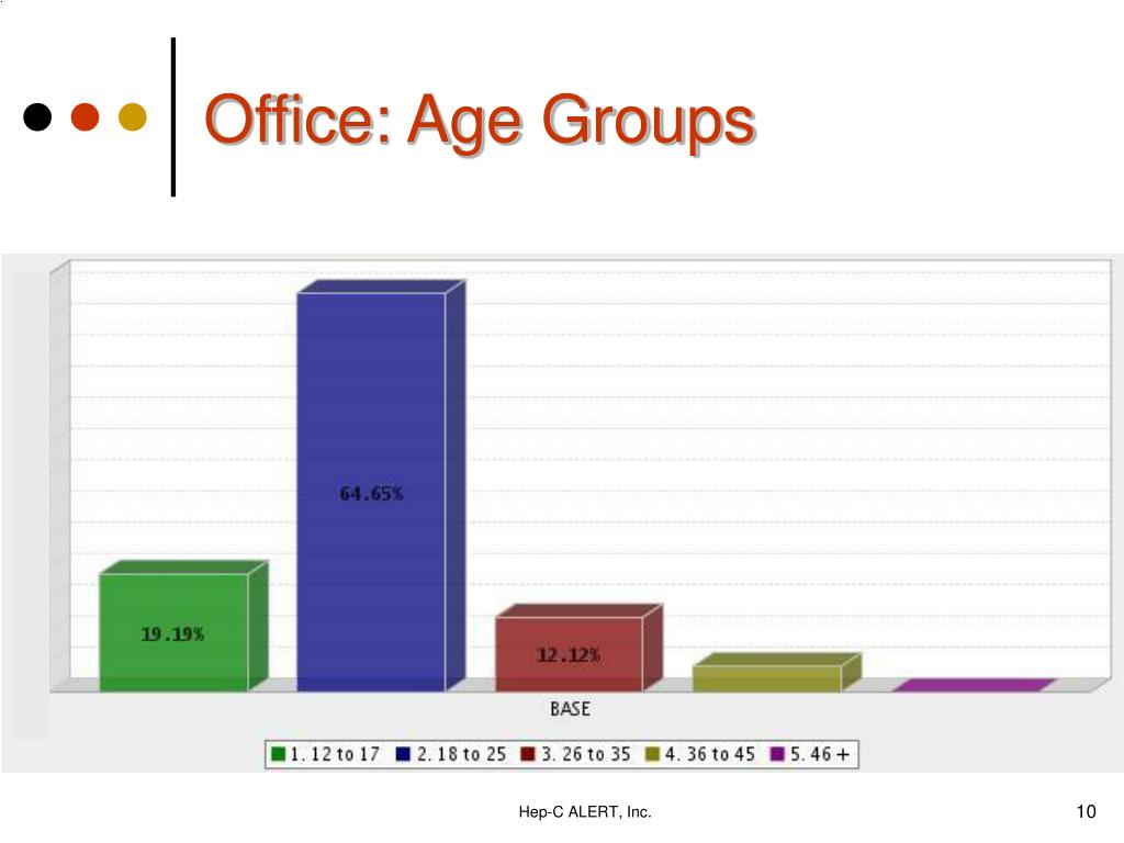 Office: Age Groups