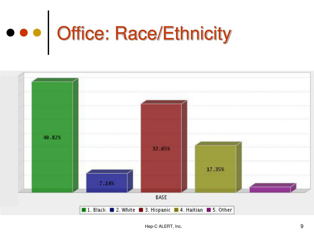 Office: Race/Ethnicity