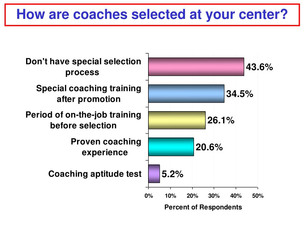 How are coaches selected at your center?