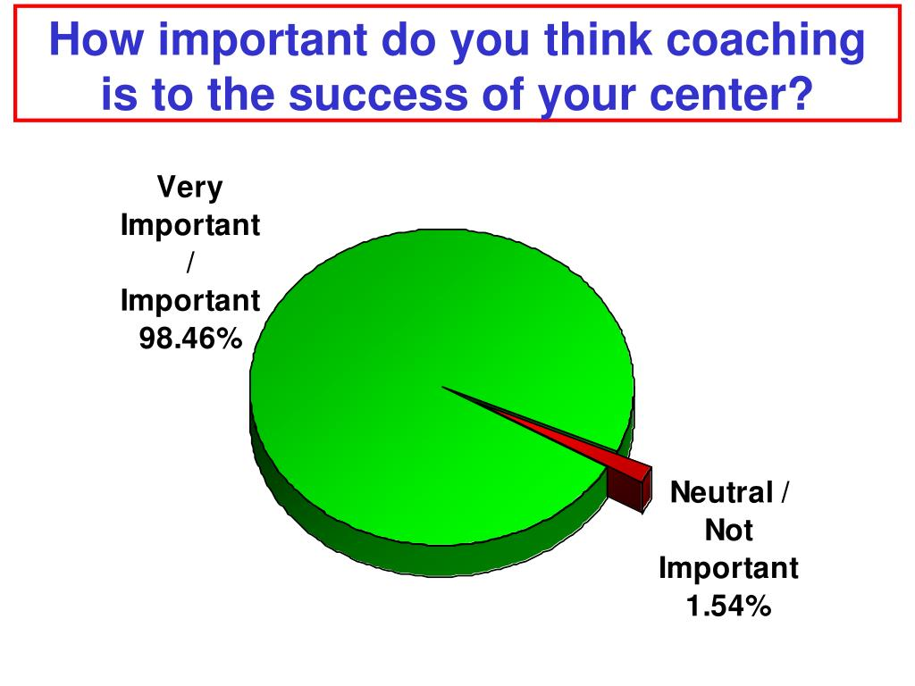 How important do you think coaching is to the success of your center?
