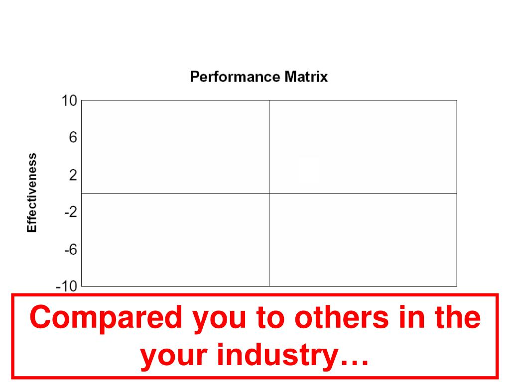 Compared you to others in the your industry…