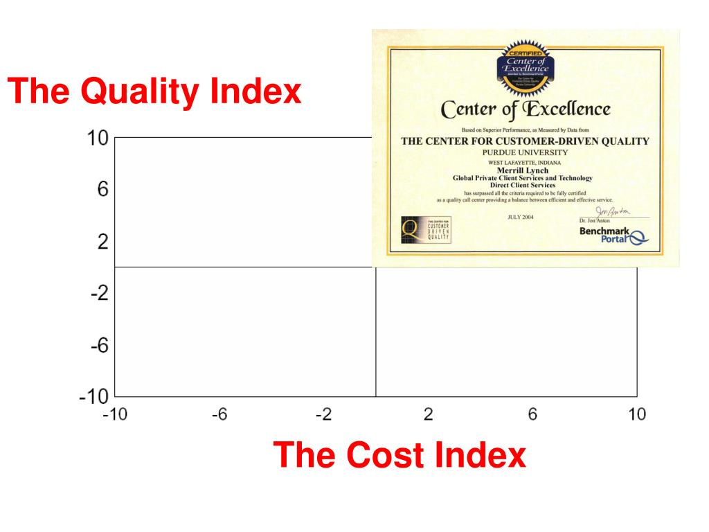 The Quality Index