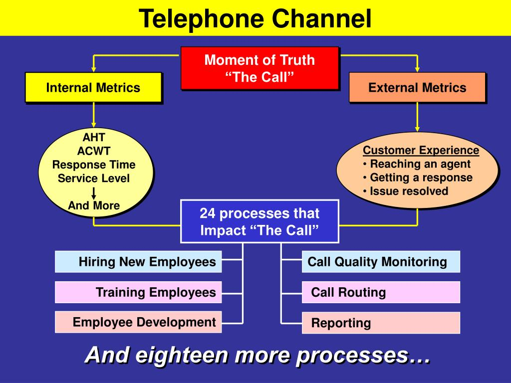 Telephone Channel