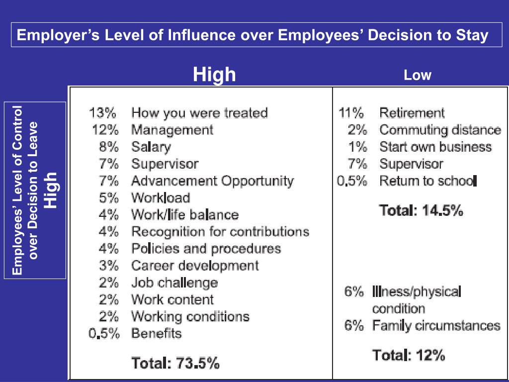 Employer's Level of Influence over Employees' Decision to Stay
