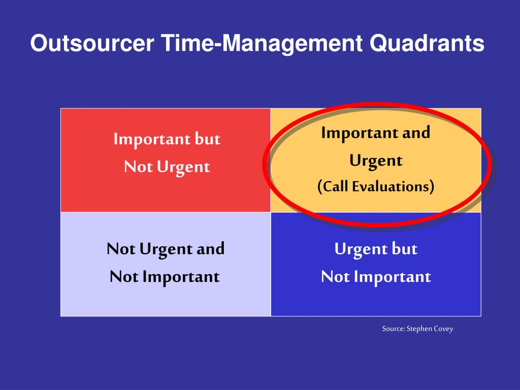 Outsourcer Time-Management Quadrants
