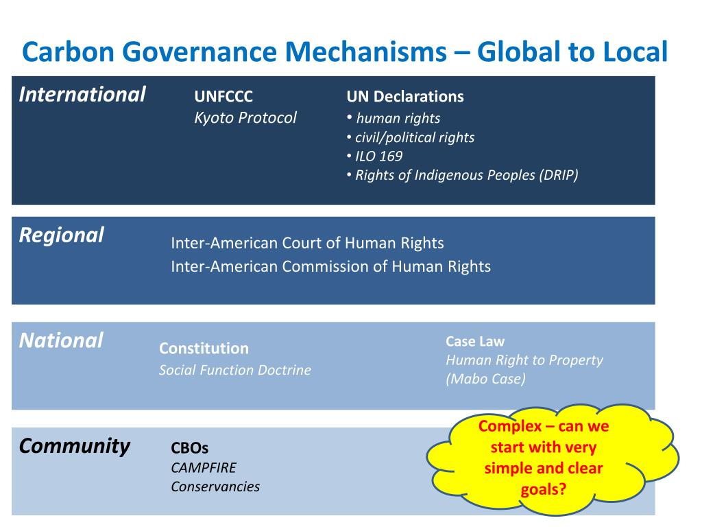 Carbon Governance Mechanisms – Global to Local