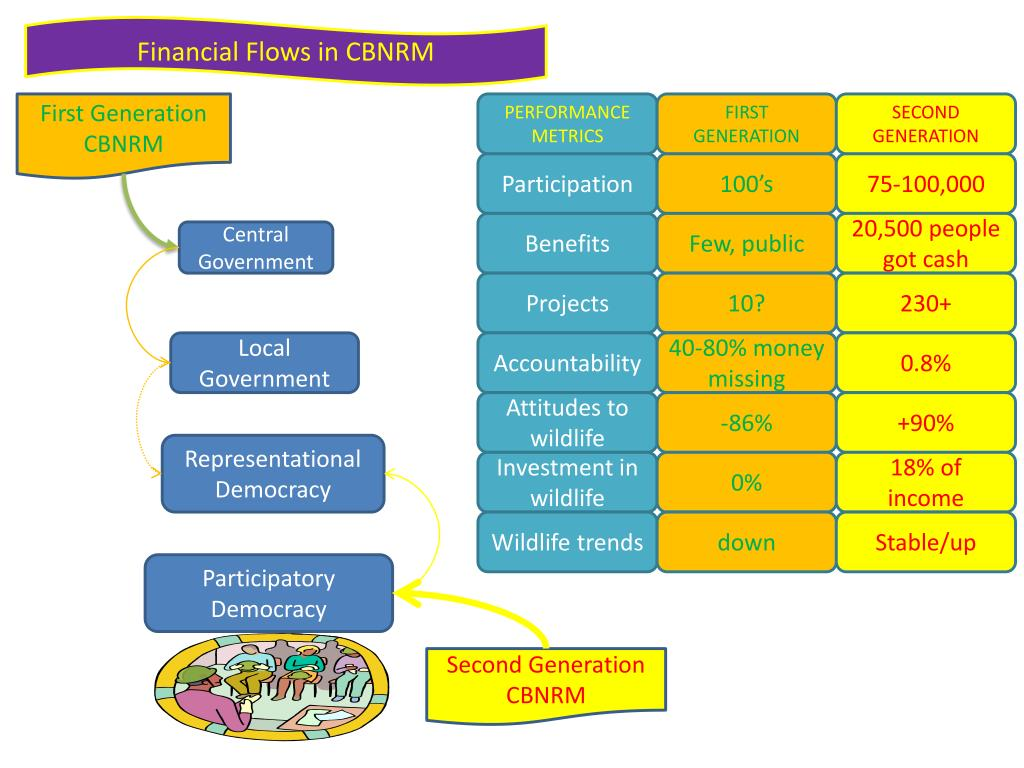 Financial Flows in CBNRM