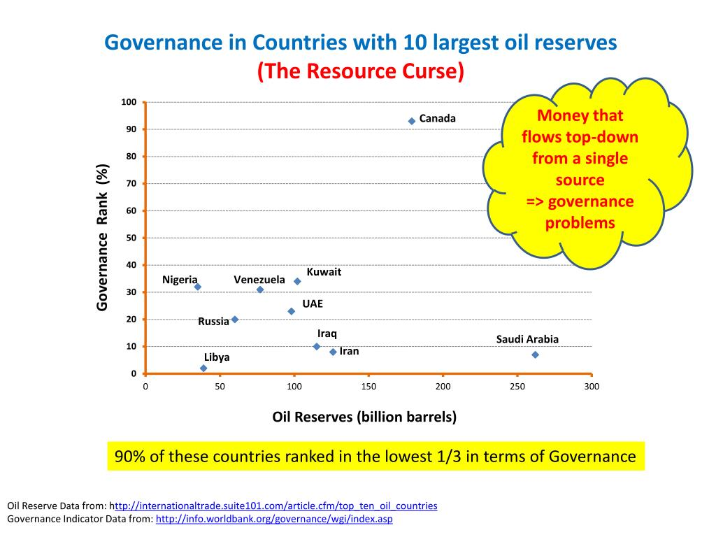 Governance in Countries with 10 largest oil reserves