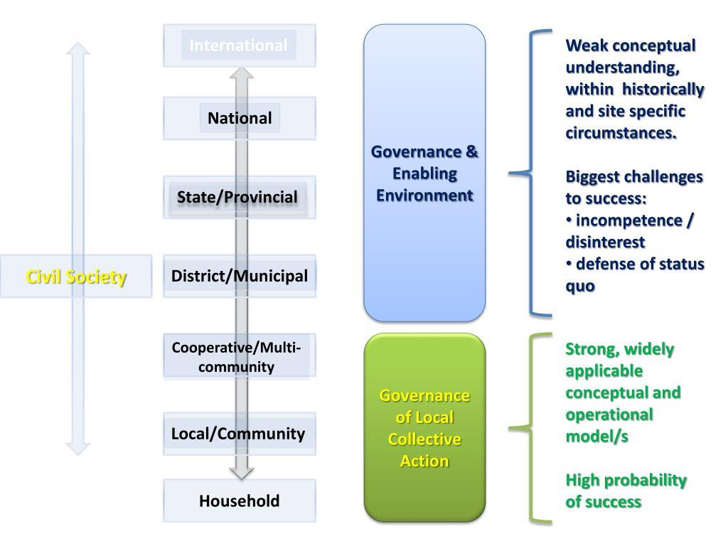 Governance &