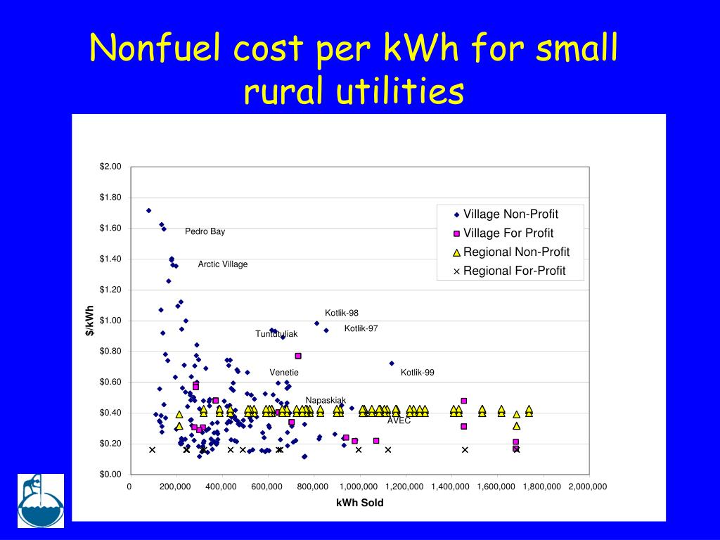 Nonfuel cost per kWh for small rural utilities