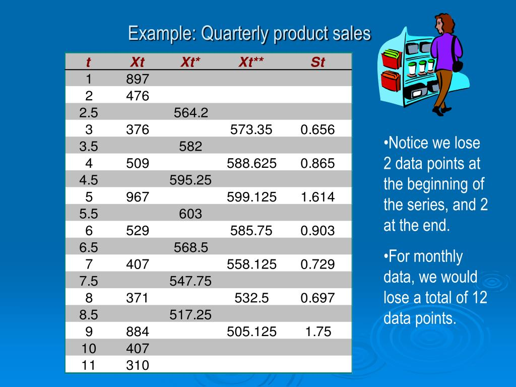 Example: Quarterly product sales