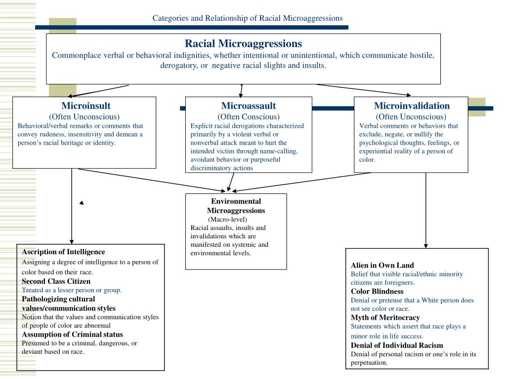 Categories and Relationship of Racial Microaggressions